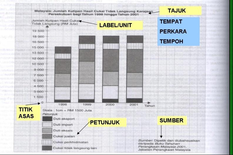 Contoh graf Komponen