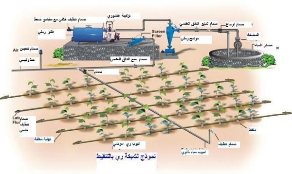 for Sistema di irrigazione automatico