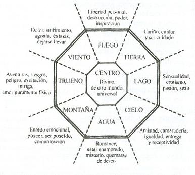 Mapa bagua o pa kua - Como limpiar la casa de energias negativas ...